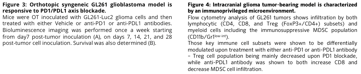 Combination of in vivo monitoring and flow cytometry-based immunoprofiling on syngeneic tumor models