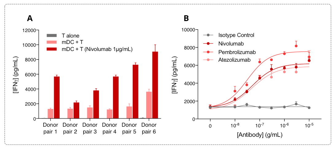 Cytokine release as a relevant surrogate for the immune cell subset function assessment on an in vitro platform of IO