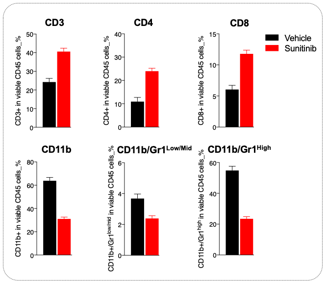 Sunitinib-mediated-efficacy-is-underpinned-by-a-decline-in-circulating-MDSCs-and-peripheral-T-cell-increase